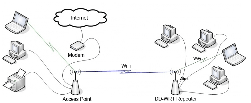 perfectrouter com dd-wrt tutorial